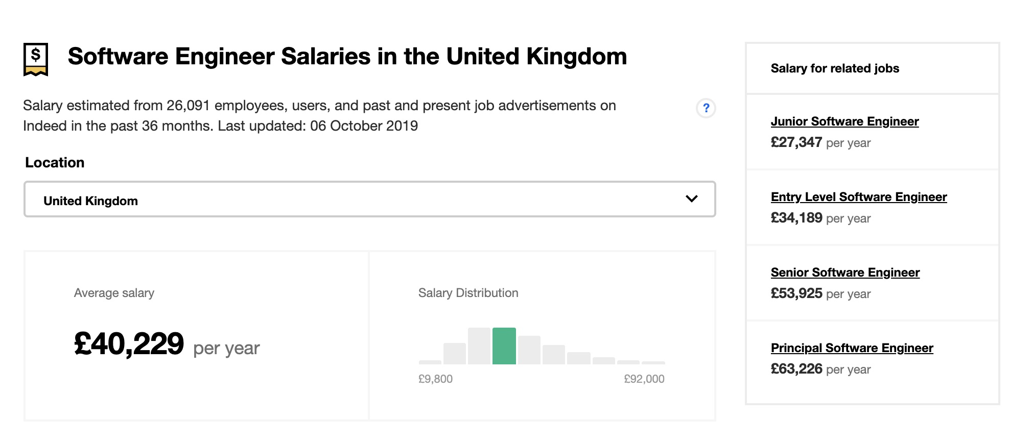 Salaries by Indeed